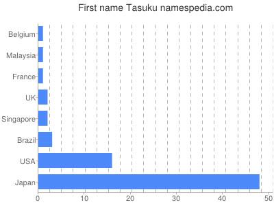 Tasuku - Names Encyclopedia
