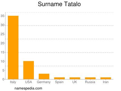 Surname Tatalo
