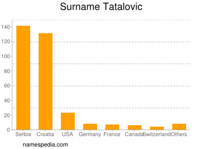 Surname Tatalovic