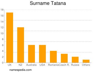 Surname Tatana