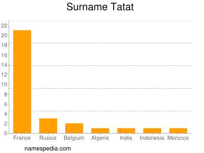 Surname Tatat