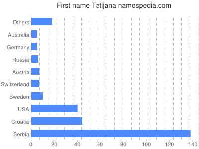 Given name Tatijana