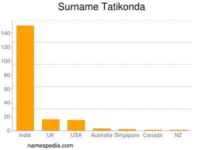 Surname Tatikonda