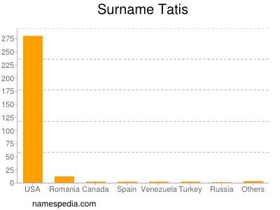 Surname Tatis