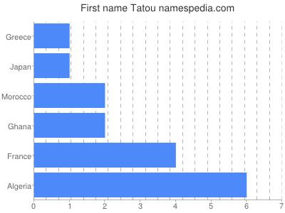 Given name Tatou
