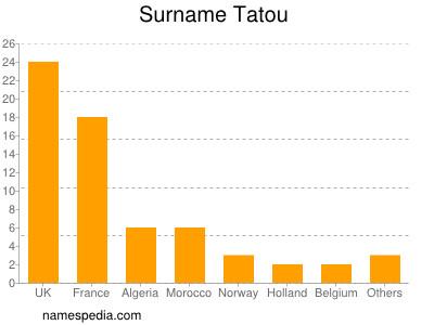 Surname Tatou