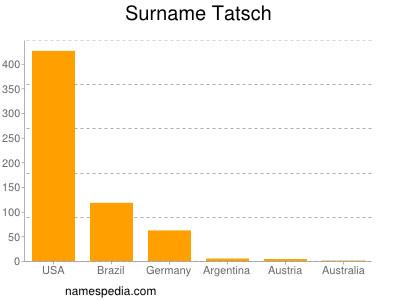Surname Tatsch