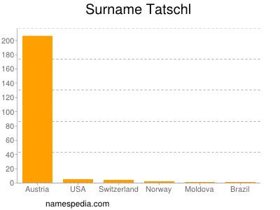 Surname Tatschl