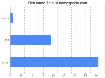 Given name Tatsuki