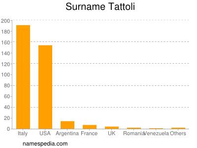 Surname Tattoli
