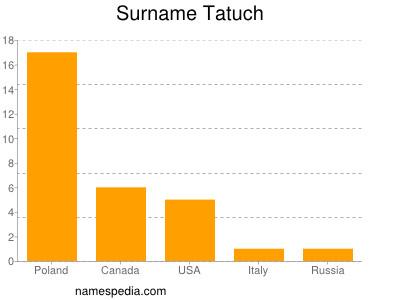 Surname Tatuch