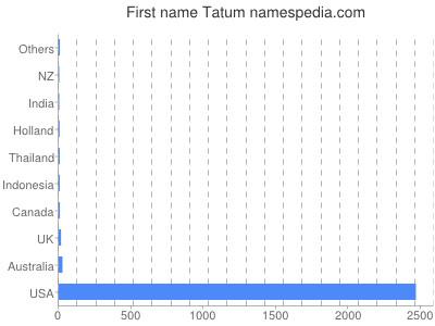 Given name Tatum