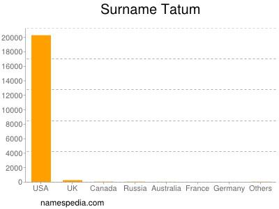Surname Tatum