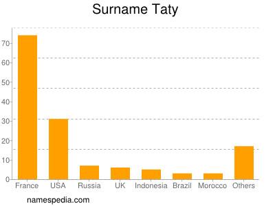 Surname Taty