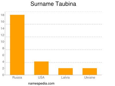 Surname Taubina