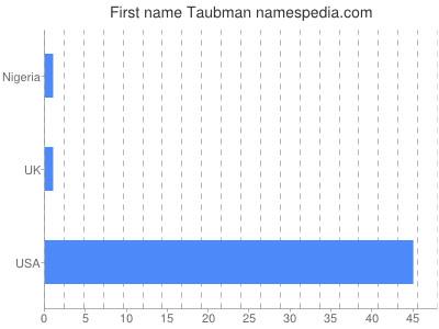 Given name Taubman
