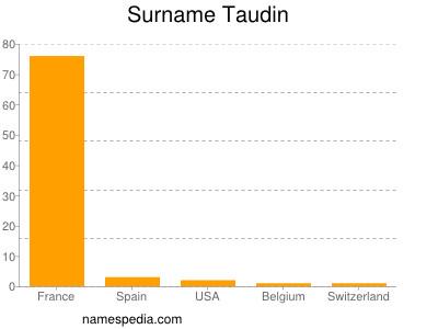 Surname Taudin