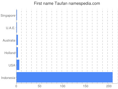 Given name Taufan