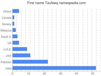 Given name Taufeeq