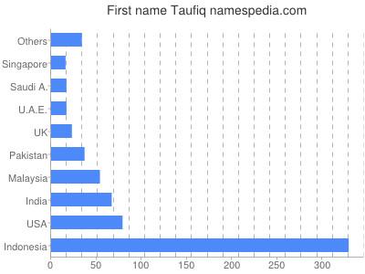 Given name Taufiq