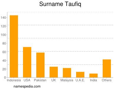 Surname Taufiq