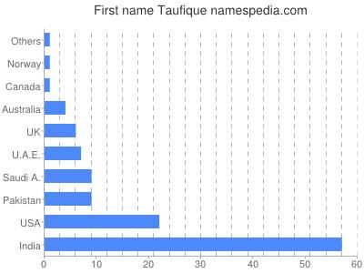 Given name Taufique