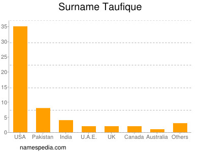 Surname Taufique