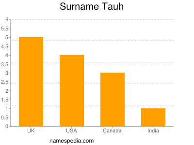 Surname Tauh
