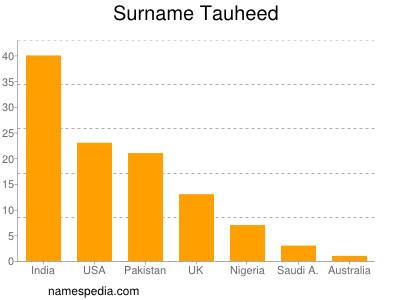 Surname Tauheed
