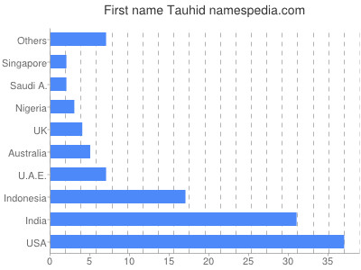 Given name Tauhid