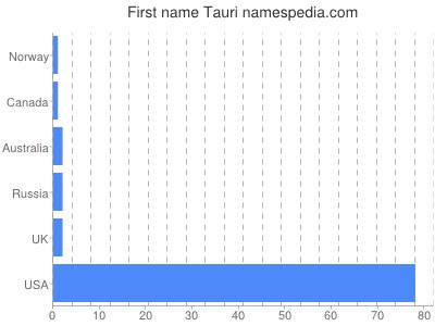 Given name Tauri