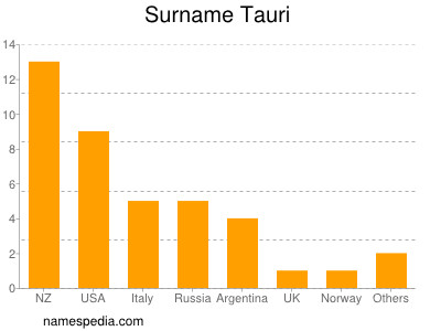Surname Tauri