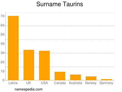 Surname Taurins