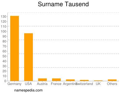 Surname Tausend