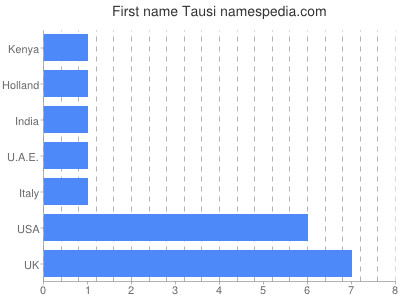 Given name Tausi