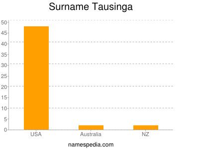 Surname Tausinga