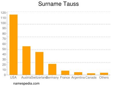 Surname Tauss