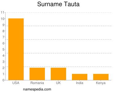 Surname Tauta