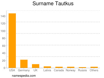 Surname Tautkus