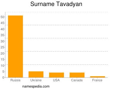 Surname Tavadyan