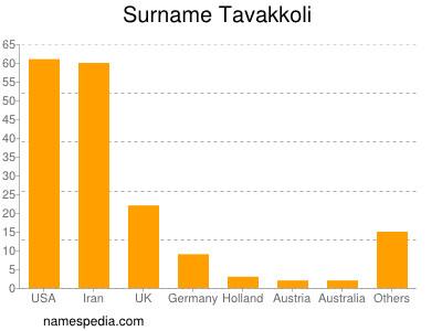 Surname Tavakkoli