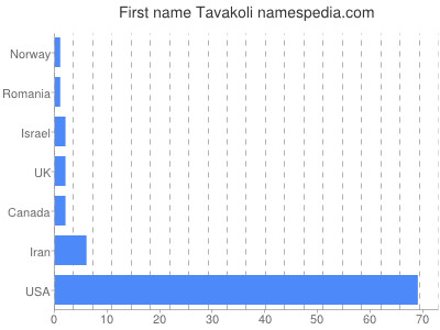Given name Tavakoli