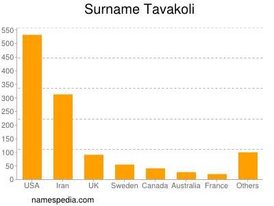 Surname Tavakoli