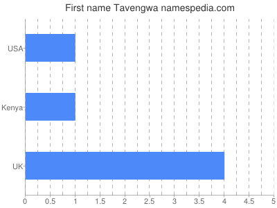 Given name Tavengwa