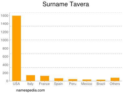 Surname Tavera