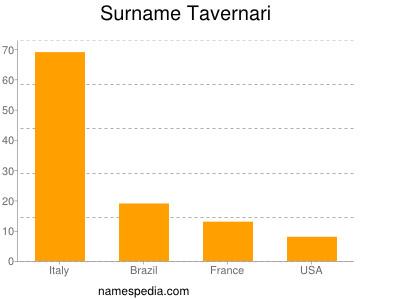 Surname Tavernari