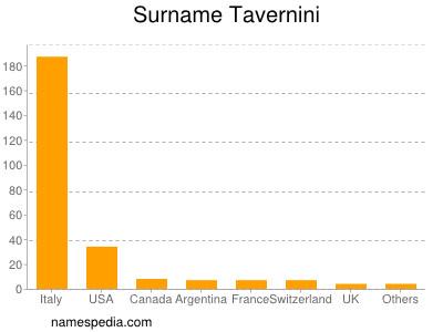 Surname Tavernini