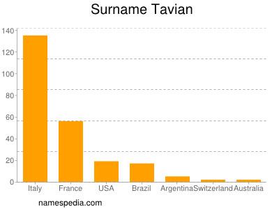 Surname Tavian
