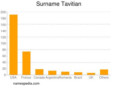 Surname Tavitian