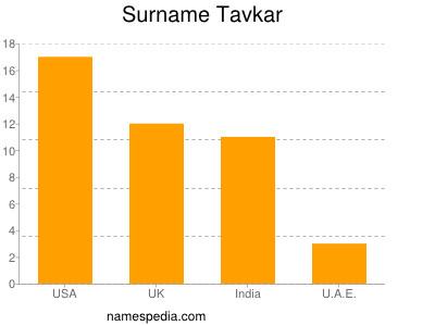 Surname Tavkar